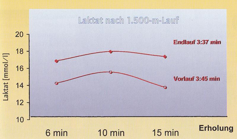 Laktatmessung eines Leistungsläufers nach einem 1.500-m-Vor und -Endlauf.